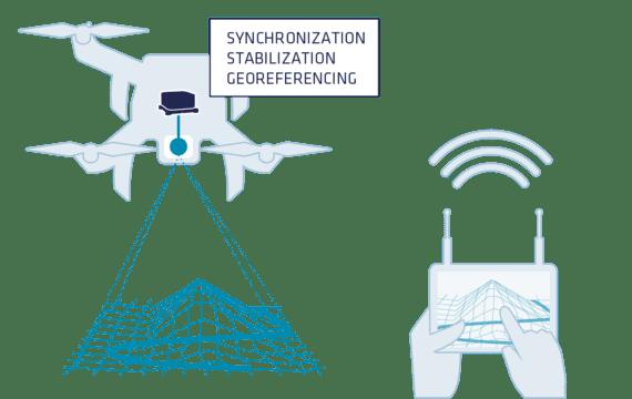 Motion and Navigation Sensors for UAV LiDAR - RTK and Post