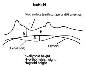 GNSS - What are Altitude Reference Models?