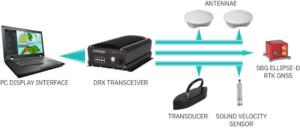WASSP-S3r-multibeam-sounder-RTK-INS-solution